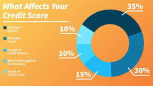 What Affects Credit Score Negatively